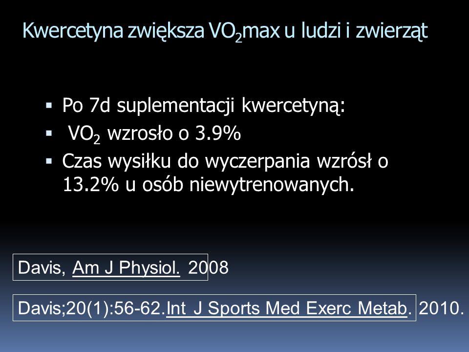 Kwercetyna zwiększa VO 2 max u ludzi i zwierząt Po 7d suplementacji kwercetyną: VO 2 wzrosło o 3.9% Czas wysiłku do wyczerpania wzrósł o 13.2% u osób