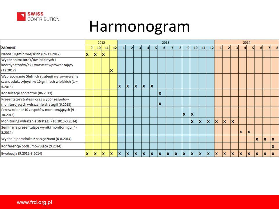 www.frd.org.pl Harmonogram