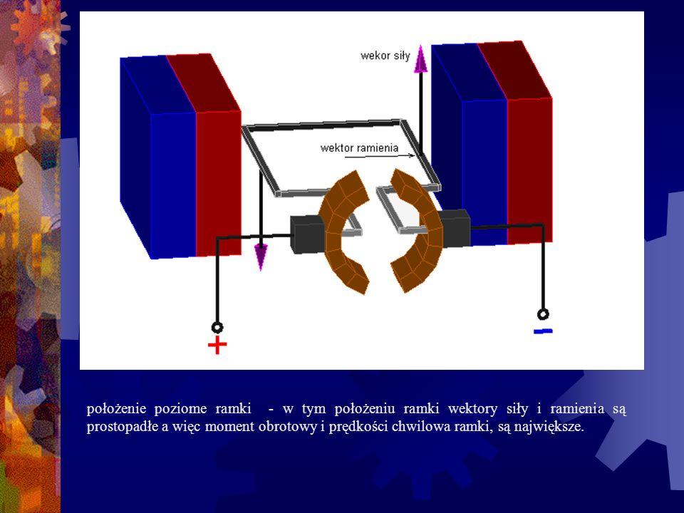 położenie poziome ramki - w tym położeniu ramki wektory siły i ramienia są prostopadłe a więc moment obrotowy i prędkości chwilowa ramki, są największe.