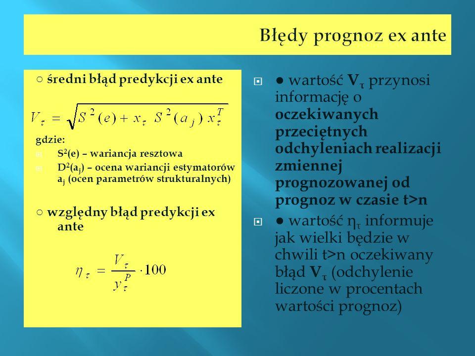 średni błąd predykcji ex ante gdzie: S 2 (e) – wariancja resztowa D 2 (a j ) – ocena wariancji estymatorów a j (ocen parametrów strukturalnych) względ