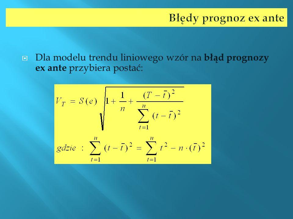 Dla modelu trendu liniowego wzór na błąd prognozy ex ante przybiera postać: