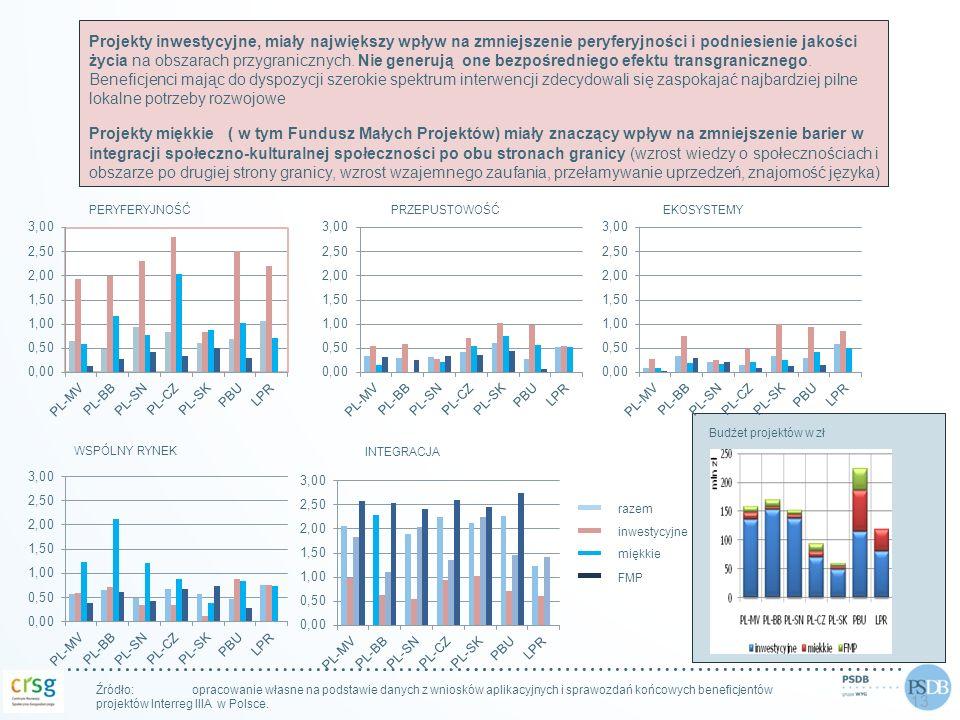 13 Źródło: opracowanie własne na podstawie danych z wniosków aplikacyjnych i sprawozdań końcowych beneficjentów projektów Interreg IIIA w Polsce. PERY