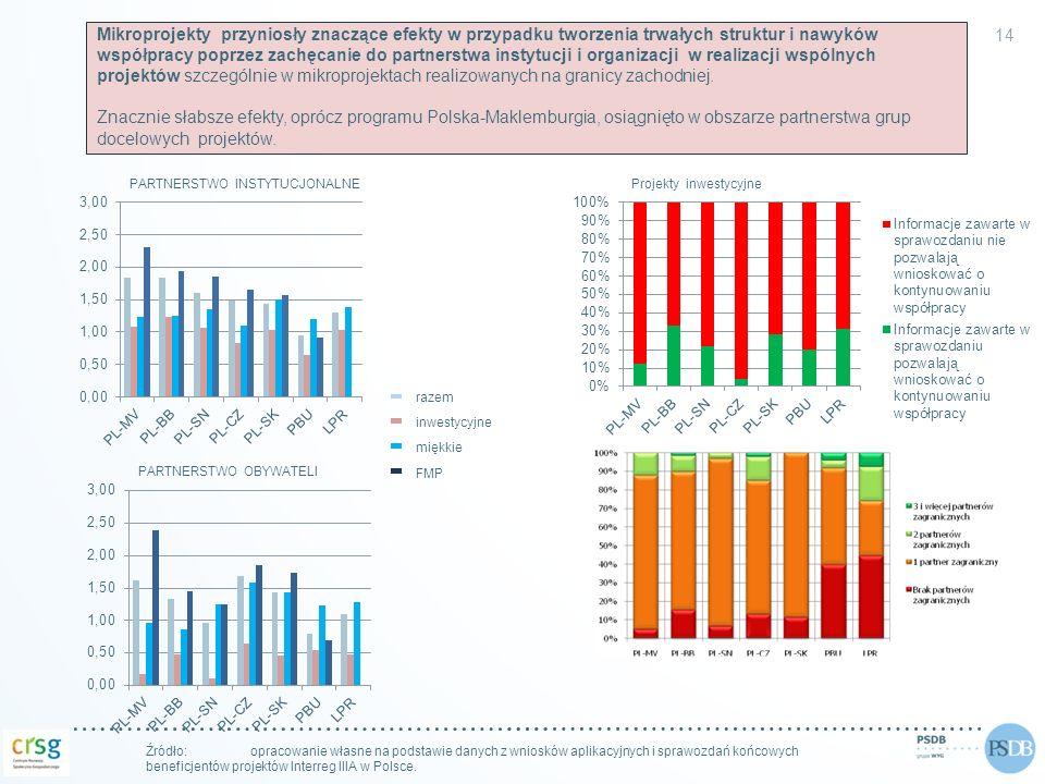 14 Źródło: opracowanie własne na podstawie danych z wniosków aplikacyjnych i sprawozdań końcowych beneficjentów projektów Interreg IIIA w Polsce. PART