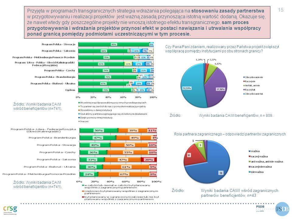 15 PARTNERSTWO INSTYTUCJONALNE Rola partnera zagranicznego – odpowiedzi partnerów zagranicznych Źródło: Wyniki badania CAWI wśród zagranicznych partne