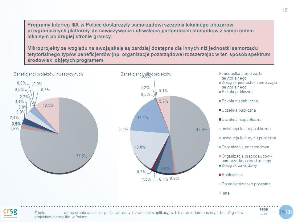 Beneficjenci projektów inwestycyjnych 16 Źródło: opracowanie własne na podstawie danych z wniosków aplikacyjnych i sprawozdań końcowych beneficjentów
