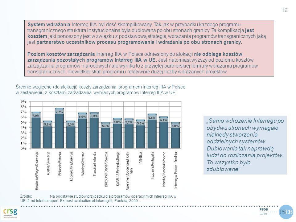 Średnie względne (do alokacji) koszty zarządzania programem Interreg IIIA w Polsce w zestawieniu z kosztami zarządzania wybranych programów Interreg I