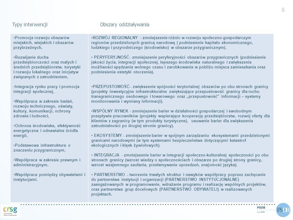 Typy interwencjiObszary oddziaływania 5 Promocja rozwoju obszarów miejskich, wiejskich i obszarów przybrzeżnych, Rozwijanie ducha przedsiębiorczości o