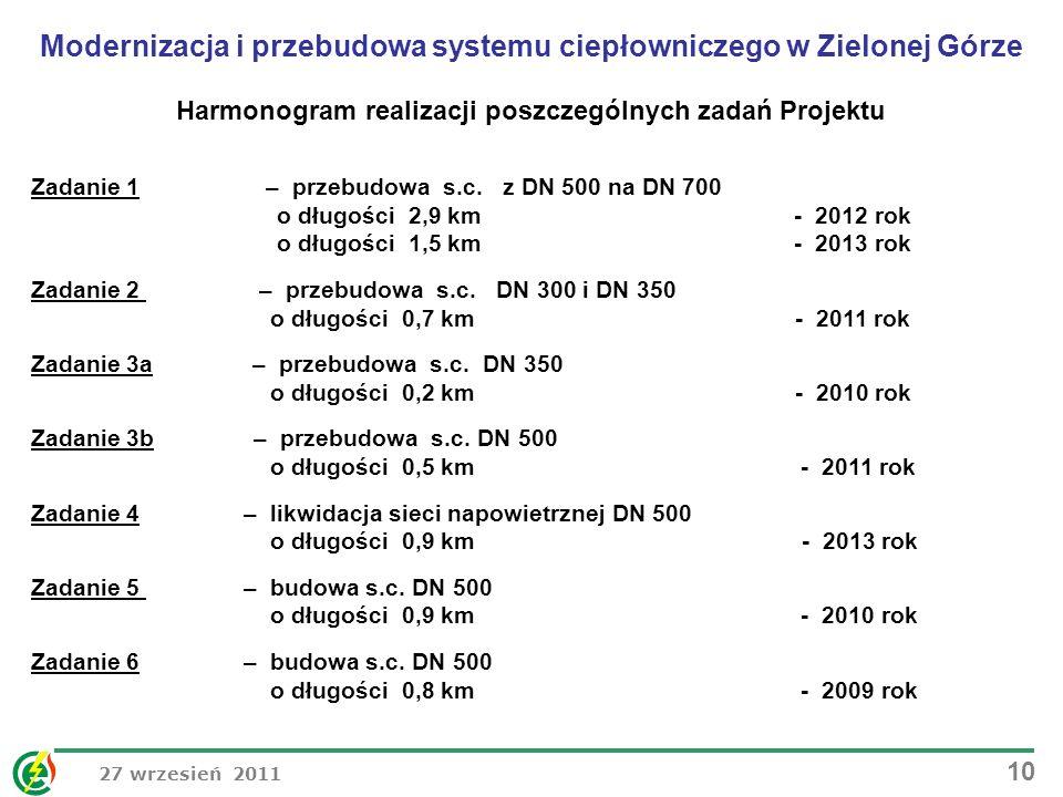 27 wrzesień 2011 10 Harmonogram realizacji poszczególnych zadań Projektu Zadanie 1 – przebudowa s.c. z DN 500 na DN 700 o długości 2,9 km - 2012 rok o