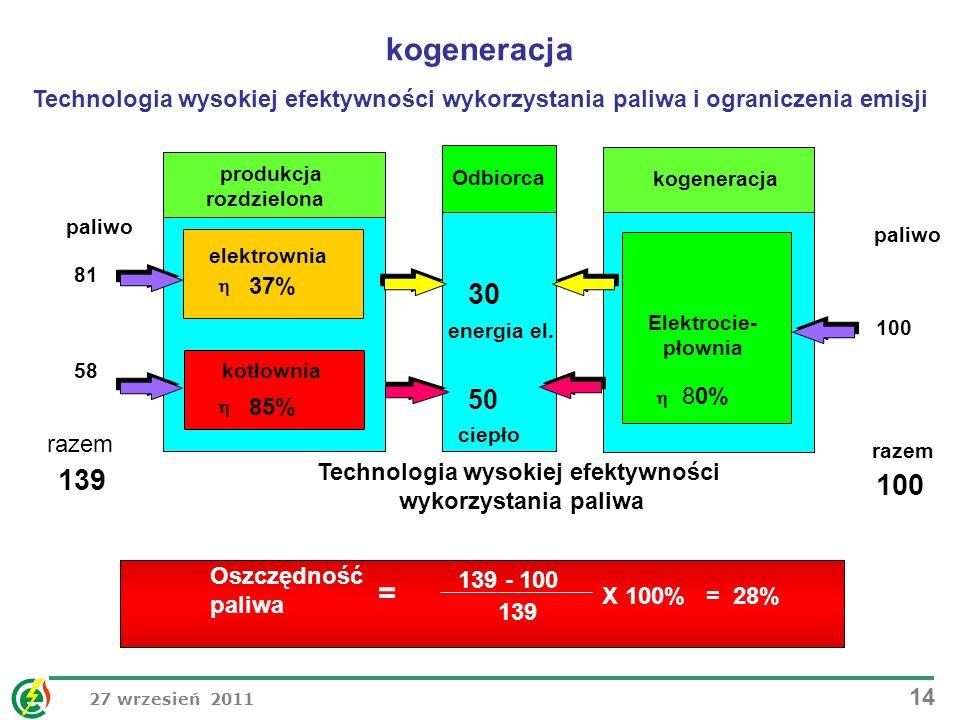 27 wrzesień 2011 14 30 produkcja rozdzielona elektrownia 37% kotłownia 85% energia el. 50 ciepło paliwo 81 139 100 paliwo razem 100 kogeneracja 80% El