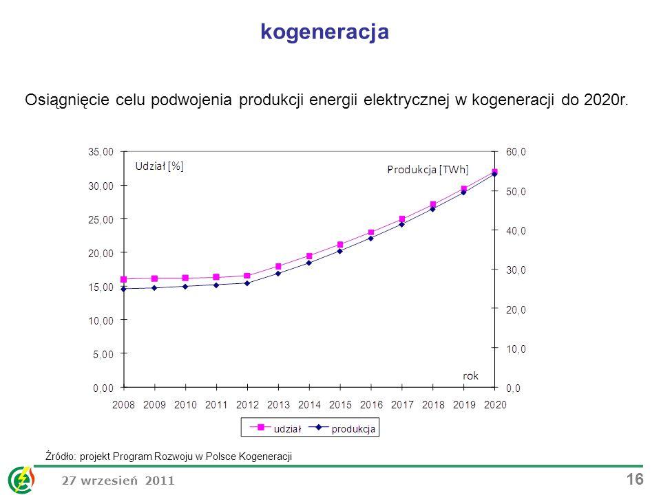 27 wrzesień 2011 16 Osiągnięcie celu podwojenia produkcji energii elektrycznej w kogeneracji do 2020r. kogeneracja Źródło: projekt Program Rozwoju w P