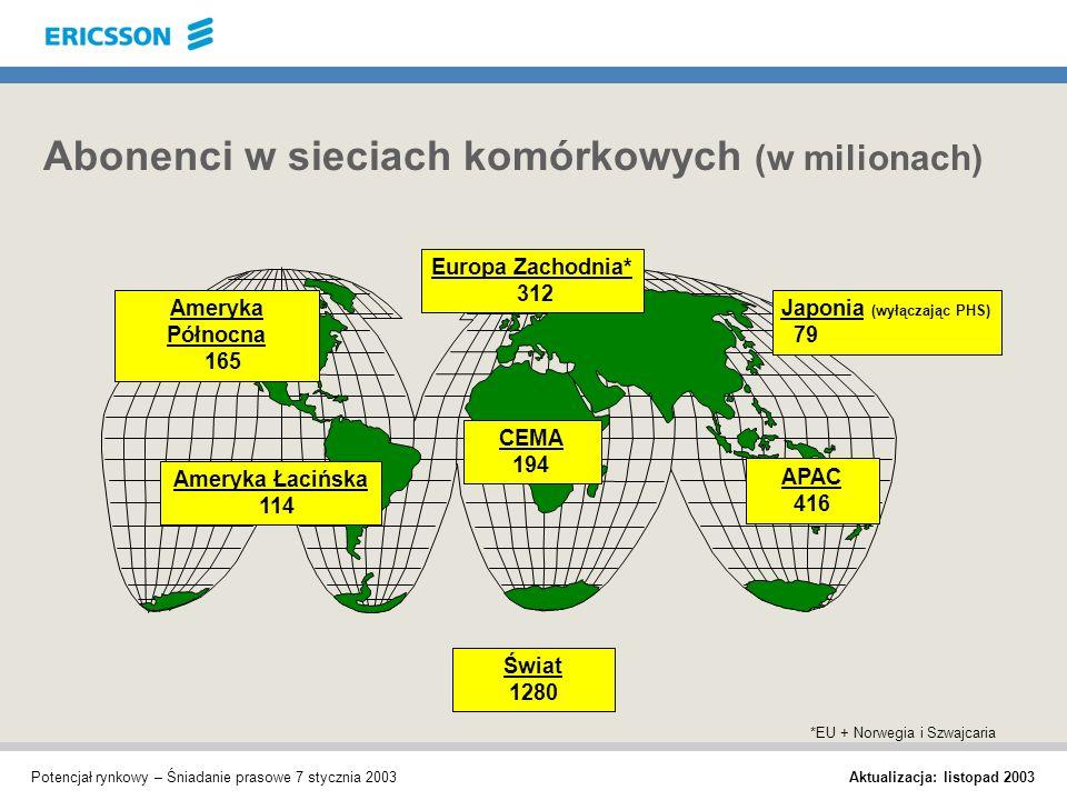 Aktualizacja: listopad 2003 Potencjał rynkowy – Śniadanie prasowe 7 stycznia 2003 Abonenci w sieciach komórkowych (w milionach) *EU + Norwegia i Szwaj