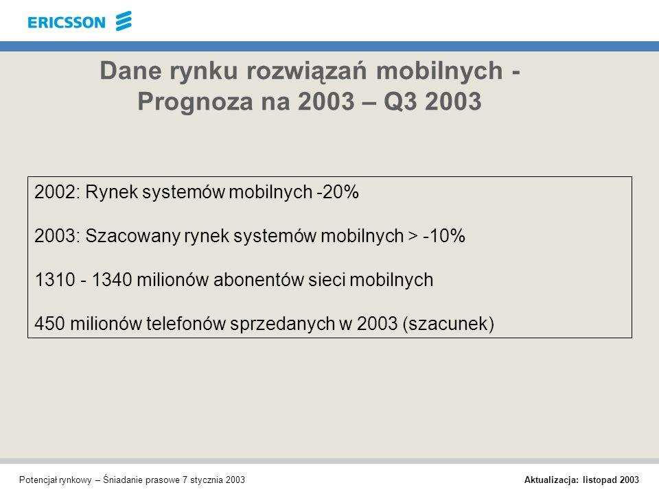 Aktualizacja: listopad 2003 Potencjał rynkowy – Śniadanie prasowe 7 stycznia 2003 Dane rynku rozwiązań mobilnych - Prognoza na 2003 – Q3 2003 2002: Ry