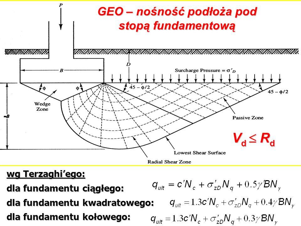 wg Terzaghiego: dla fundamentu ciągłego: dla fundamentu kwadratowego: dla fundamentu kołowego: GEO – nośność podłoża pod stopą fundamentową V d R d