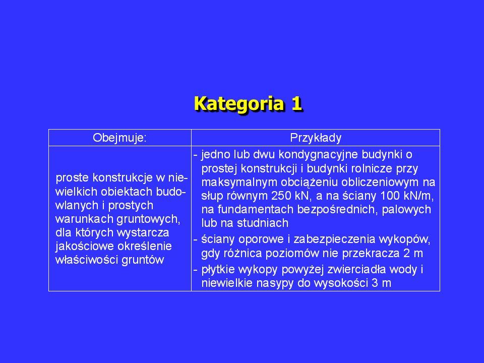 Kategoria 1