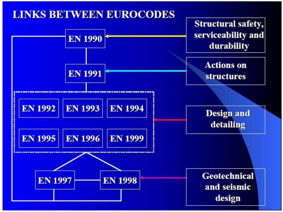 Grupy norm europejskich w projektowaniu geotechnicznym Normy projektowania: Eurokody Normy projektowania: Eurokody EN 1997-1:2004 Eurokod 7: Projektowanie geotechniczne.