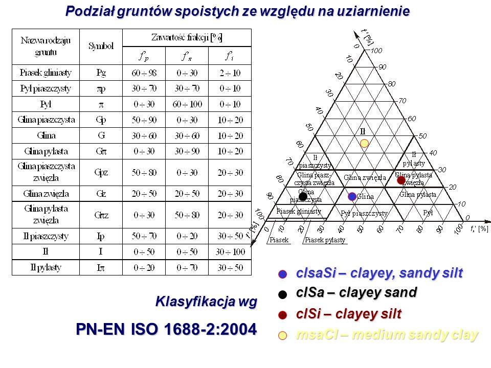 Podział gruntów spoistych ze względu na uziarnienie clsaSi – clayey, sandy silt clSa – clayey sand clSi – clayey silt msaCl – medium sandy clay Klasyf