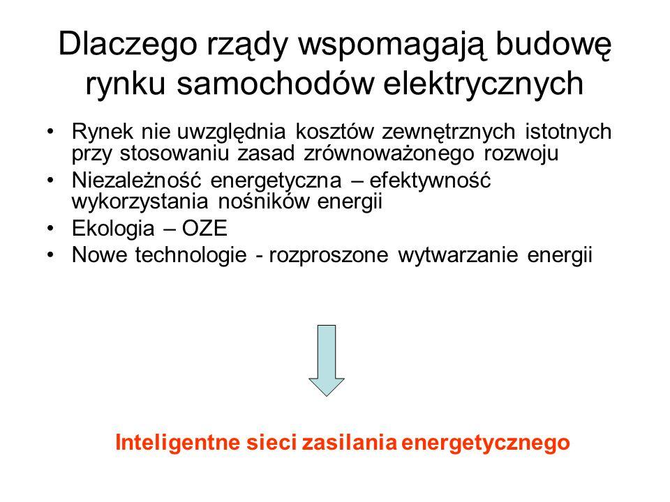Jaka jest przyszłość? Jerzy Merkisz, Instytut Transportu Samochodowego, Warszawa, Pojazdy hybrydowe i elektryczne a sprawa Polska