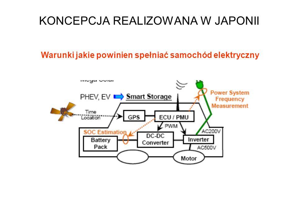 KONCEPCJA REALIZOWANA W JAPONII Problemy z wykorzystaniem energii wytwarzanej ze źródeł odnawialnych Farma wiatraków Osiedle korzystające z OZE Mikro