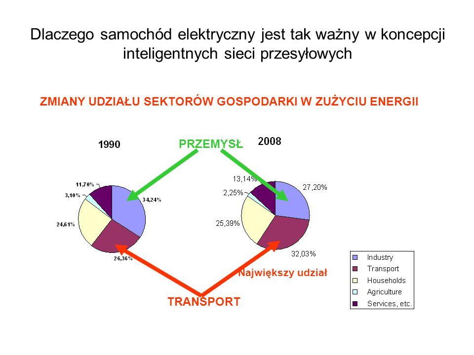 Dlaczego samochód elektryczny jest tak ważny w koncepcji inteligentnych sieci przesyłowych Przemysł-13,04 Transport+33,00 Gospodarstwa domowe + 12,90