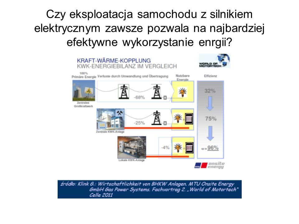 Dlaczego samochód elektryczny jest tak ważny w koncepcji inteligentnych sieci przesyłowych Jerzy Merkisz, Instytut Transportu Samocghodowego, Warszawa