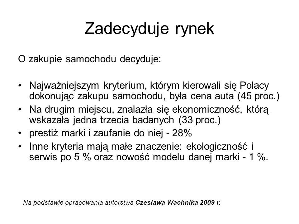 Zadecyduje rynek O zakupie samochodu decyduje: Najważniejszym kryterium, którym kierowali się Polacy dokonując zakupu samochodu, była cena auta (45 proc.) Na drugim miejscu, znalazła się ekonomiczność, którą wskazała jedna trzecia badanych (33 proc.) prestiż marki i zaufanie do niej - 28% Inne kryteria mają małe znaczenie: ekologiczność i serwis po 5 % oraz nowość modelu danej marki - 1 %.