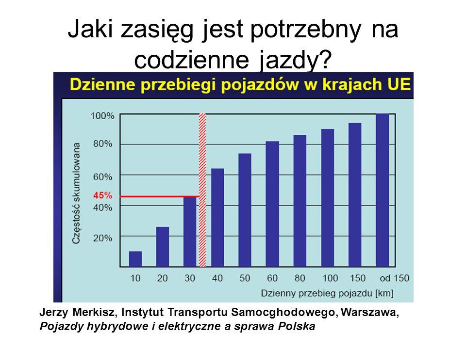 Dlaczego samochód elektryczny jest tak ważny w koncepcji inteligentnych sieci przesyłowych Przemysł-13,04 Transport+33,00 Gospodarstwa domowe + 12,90 Rolnictwo-20,49 Usługi i inni+22,92 Zmiana zużycia 1990-2008 w % TREND DLA TRANSPORTU