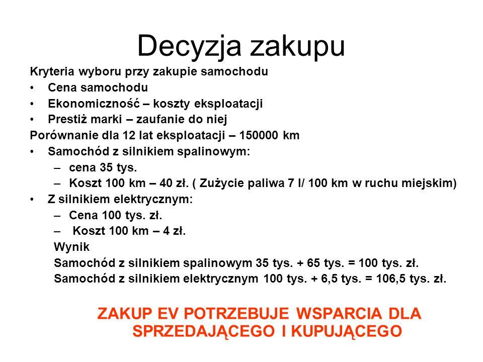 Jerzy Merkisz, Instytut Transportu Samocghodowego, Warszawa, Pojazdy hybrydowe i elektryczne a sprawa Polska