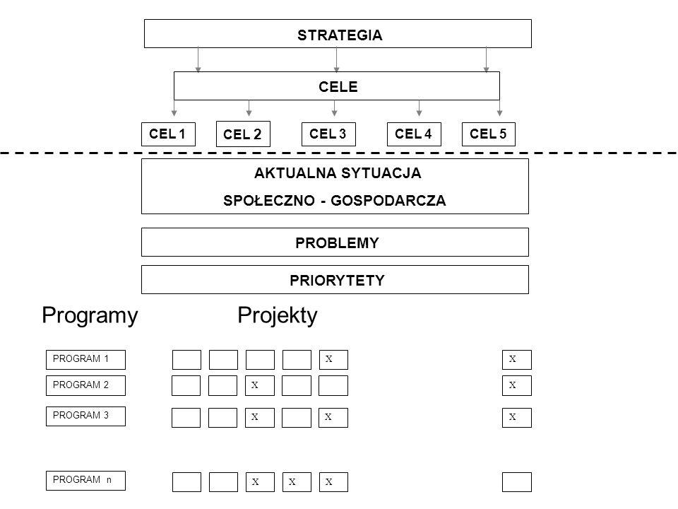 STRATEGIA AKTUALNA SYTUACJA SPOŁECZNO - GOSPODARCZA PROBLEMY PRIORYTETY X X X XXX X X X X Projekty PROGRAM 1 PROGRAM 3 PROGRAM n PROGRAM 2 Programy CELE CEL 1 CEL 2 CEL 3CEL 4CEL 5