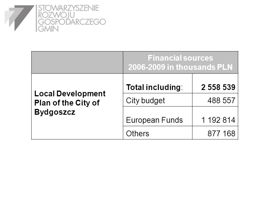 Financial sources 2006-2009 in thousands PLN Local Development Plan of the City of Bydgoszcz Total including:2 558 539 City budget488 557 European Fun