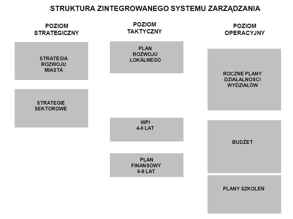 POZIOM STRATEGICZNY STRATEGIE SEKTOROWE ROCZNE PLANY DZIAŁALNOSCI WYDZIAŁÓW PLAN ROZWOJU LOKALNEGO STRATEGIA ROZWOJU MIASTA WPI 4-6 LAT PLAN FINANSOWY 6-8 LAT BUDŻET POZIOM TAKTYCZNY POZIOM OPERACYJNY STRUKTURA ZINTEGROWANEGO SYSTEMU ZARZĄDZANIA PLANY SZKOLEŃ