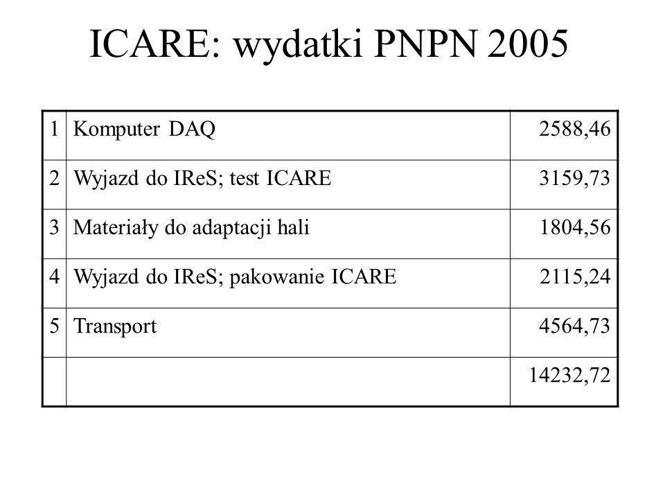 ICARE: wydatki PNPN 2005 1Komputer DAQ2588,46 2Wyjazd do IReS; test ICARE3159,73 3Materiały do adaptacji hali1804,56 4Wyjazd do IReS; pakowanie ICARE2115,24 5Transport4564,73 14232,72
