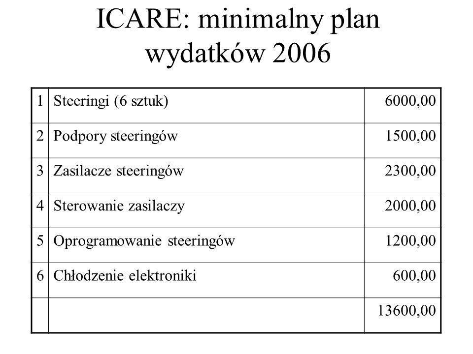 ICARE: minimalny plan wydatków 2006 1Steeringi (6 sztuk)6000,00 2Podpory steeringów1500,00 3Zasilacze steeringów2300,00 4Sterowanie zasilaczy2000,00 5Oprogramowanie steeringów1200,00 6Chłodzenie elektroniki600,00 13600,00