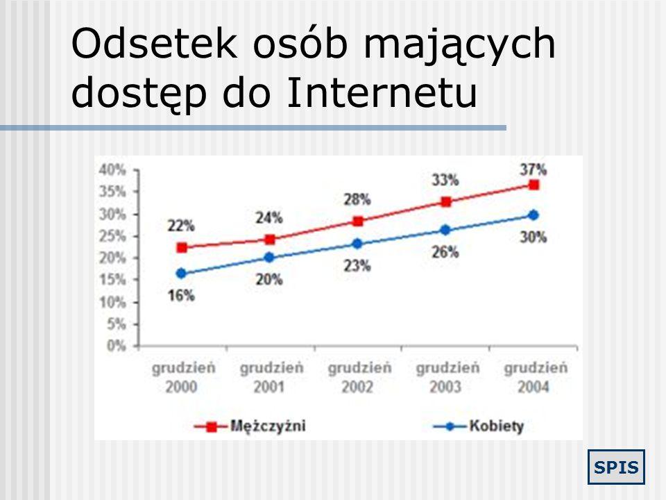 SPIS Internet wykorzystywany przez Polaków Obecnie co trzeci Polak ma dostęp do Internetu, zaś co czwarty jest internautą (wynika z badania TNS Interb