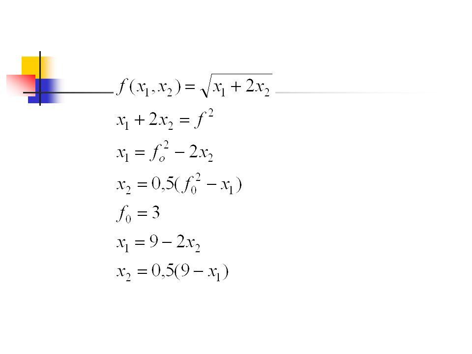 Problem 1. Funkcja produkcji firmy dana jest wzorem wyznacz izokwanty odpowiadające poziomowi produkcji 3.