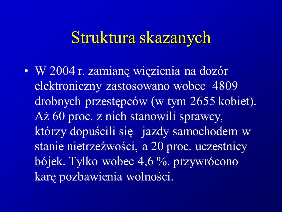 Struktura skazanych W 2004 r. zamianę więzienia na dozór elektroniczny zastosowano wobec 4809 drobnych przestępców (w tym 2655 kobiet). Aż 60 proc. z