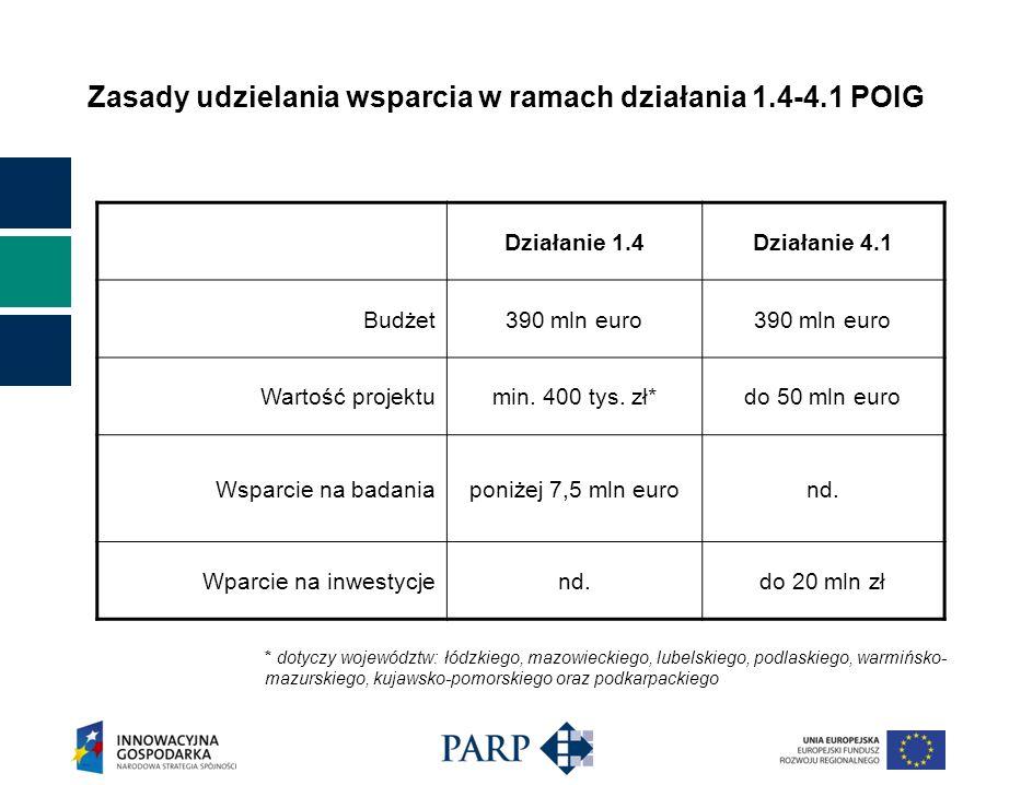 Zasady udzielania wsparcia w ramach działania 1.4-4.1 POIG Działanie 1.4Działanie 4.1 Budżet390 mln euro Wartość projektumin. 400 tys. zł*do 50 mln eu