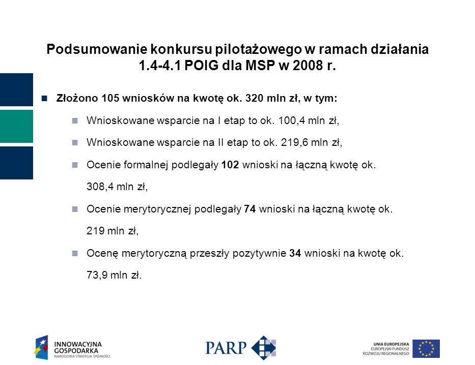 Podsumowanie konkursu pilotażowego w ramach działania 1.4-4.1 POIG dla MSP w 2008 r. Złożono 105 wniosków na kwotę ok. 320 mln zł, w tym: Wnioskowane