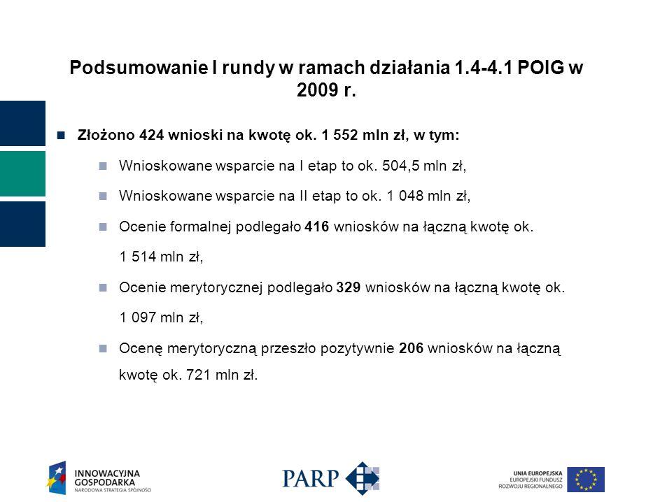 Podsumowanie I rundy w ramach działania 1.4-4.1 POIG w 2009 r. Złożono 424 wnioski na kwotę ok. 1 552 mln zł, w tym: Wnioskowane wsparcie na I etap to