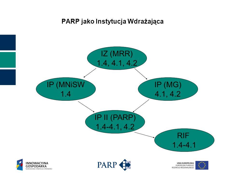 PARP jako Instytucja Wdrażająca IP II (PARP) 1.4-4.1, 4.2 IP (MNiSW 1.4 IP (MG) 4.1, 4.2 IZ (MRR) 1.4, 4.1, 4.2 RIF 1.4-4.1