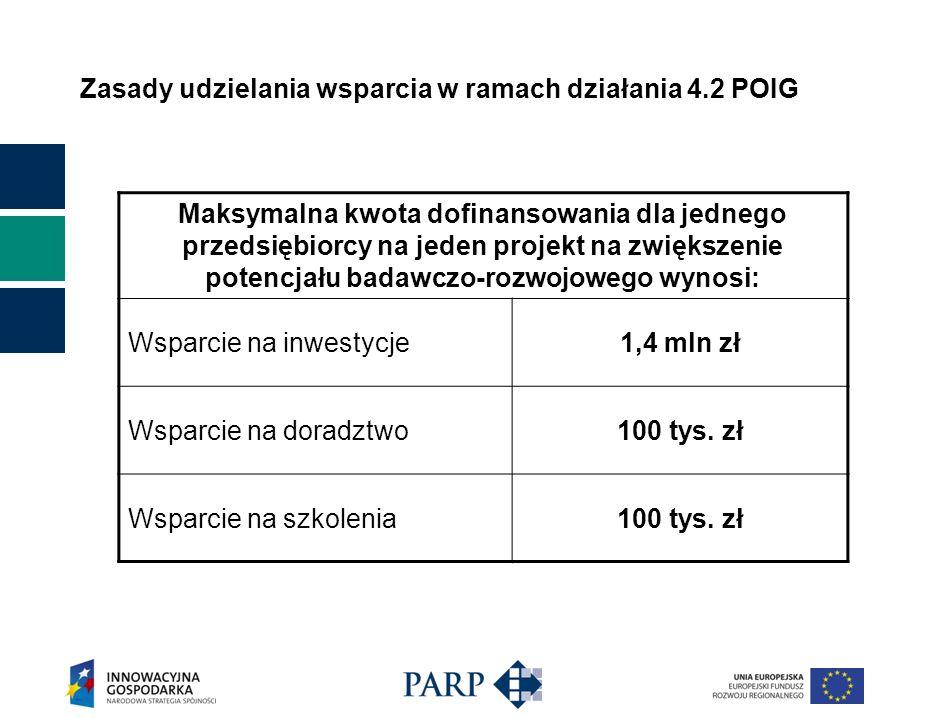 Zasady udzielania wsparcia w ramach działania 4.2 POIG Intensywność wsparcia Wynosi od 30% do 70% wartości kosztów kwalifikowanych, zgodnie z mapą pomocy regionalnej na lata 2007-2013, przy czym: - minimalna wartość wydatków kwalifikowanych dla części inwestycyjnej wynosi 400 tys.