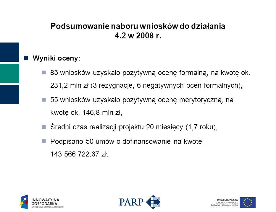 Wyniki oceny: 85 wniosków uzyskało pozytywną ocenę formalną, na kwotę ok. 231,2 mln zł (3 rezygnacje, 6 negatywnych ocen formalnych), 55 wniosków uzys