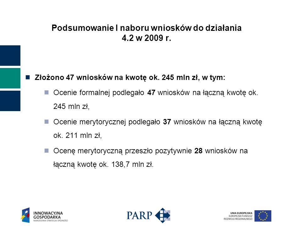Złożono 47 wniosków na kwotę ok. 245 mln zł, w tym: Ocenie formalnej podlegało 47 wniosków na łączną kwotę ok. 245 mln zł, Ocenie merytorycznej podleg