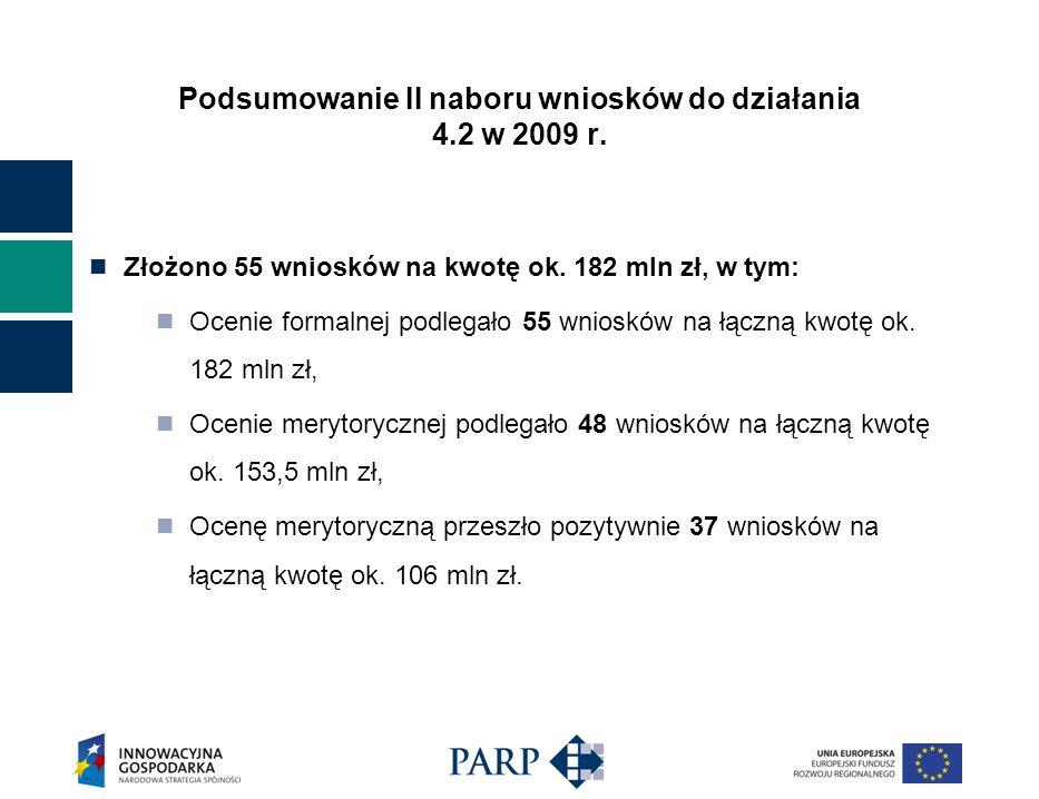 Złożono 55 wniosków na kwotę ok. 182 mln zł, w tym: Ocenie formalnej podlegało 55 wniosków na łączną kwotę ok. 182 mln zł, Ocenie merytorycznej podleg