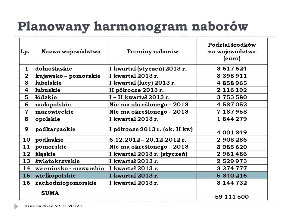 Planowany harmonogram naborów Lp.Nazwa województwaTerminy naborów Podział środków na województwa (euro) 1dolnośląskieI kwartał (styczeń) 2013 r. 3 617