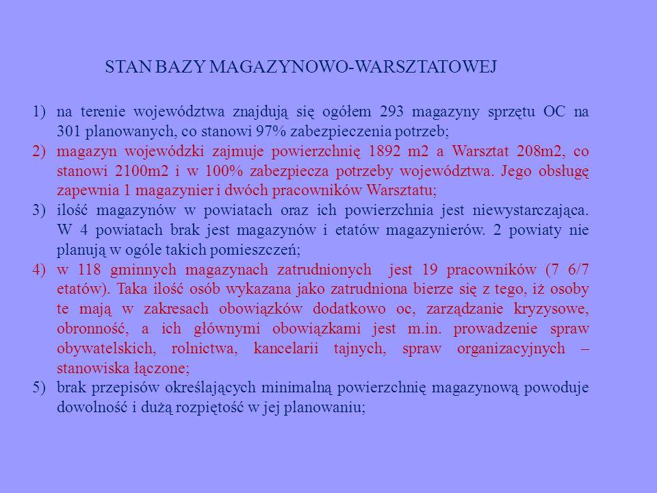 STAN BAZY MAGAZYNOWO-WARSZTATOWEJ 1)na terenie województwa znajdują się ogółem 293 magazyny sprzętu OC na 301 planowanych, co stanowi 97% zabezpieczen
