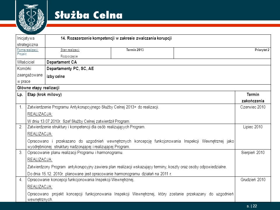 2006. 10. 01 s. | 22 Inicjatywa strategiczna 14. Rozszerzenie kompetencji w zakresie zwalczania korupcji Forma realizacji: Projekt Stan realizacji: Ro