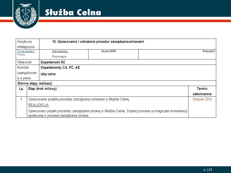 2006. 10. 01 s. | 23 Inicjatywa strategiczna 15. Opracowanie i wdrożenie procedur zarządzania zmianami Forma realizacji: Projekt Stan realizacji: Rozp