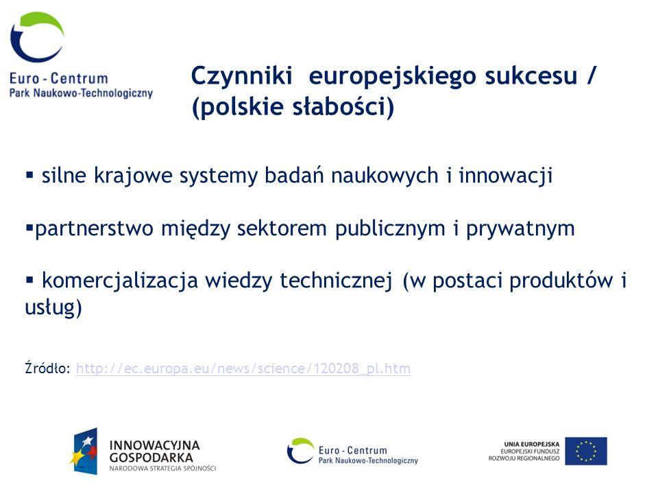 Czynniki europejskiego sukcesu / (polskie słabości) silne krajowe systemy badań naukowych i innowacji partnerstwo między sektorem publicznym i prywatn