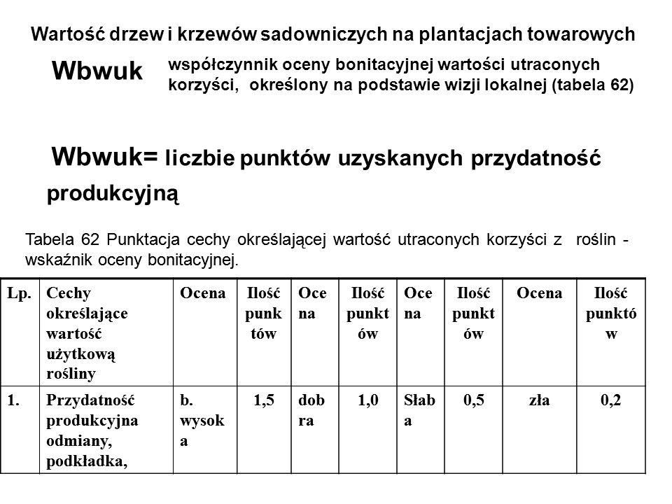 Wartość drzew i krzewów sadowniczych na plantacjach towarowych Wbwb Tabela 61 Punktacja cech określających wartość bieżącą roślin - wskaźnik oceny bonitacyjnej.