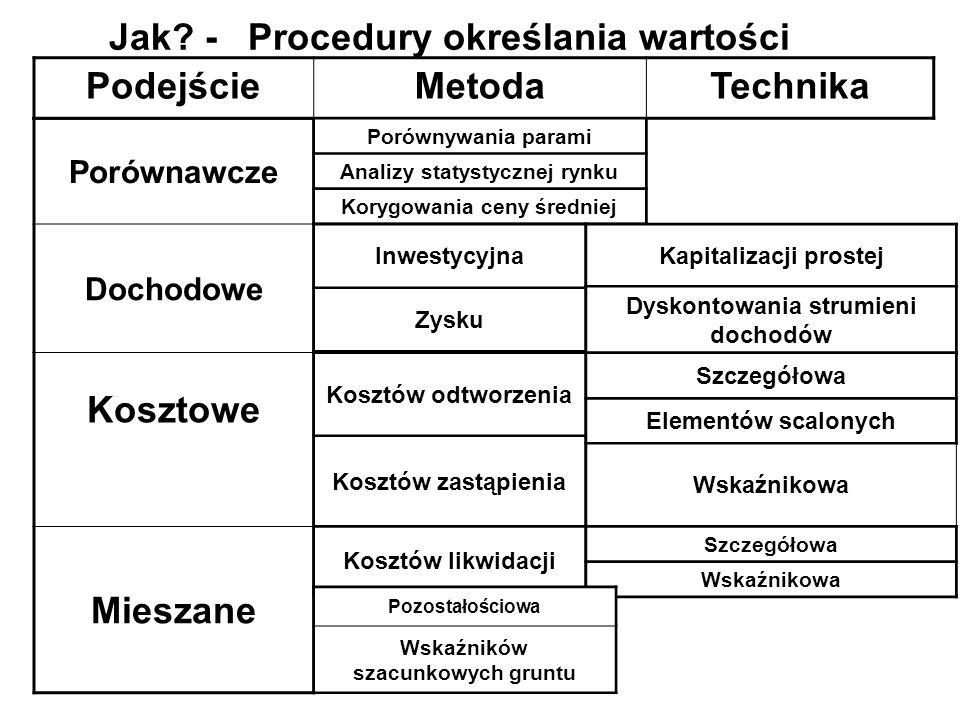 Ustawa z 21.08.1997r o gospodarce nieruchomościami Dz.U. z 2000 r nr 46 poz.543 Rozporządzenie Rady Ministrów z dnia z dnia 21 września 2004 r. w spra